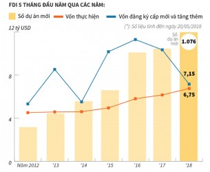 FDI in Vietnam reached nearly $ 10 billion in the first five months of 2018